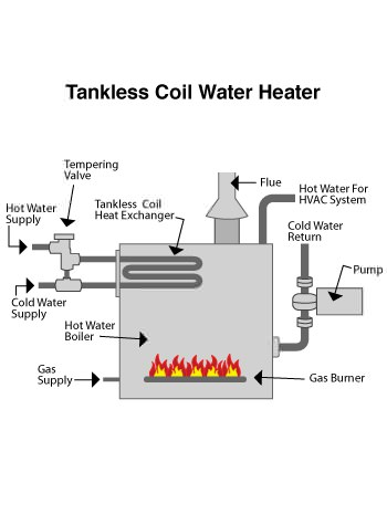indirect water heater in Brentwood, NY