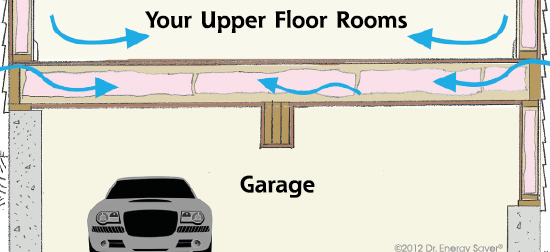 Garage Insulation Installation For Increased Energy Efficiency By Our Expert Contractors